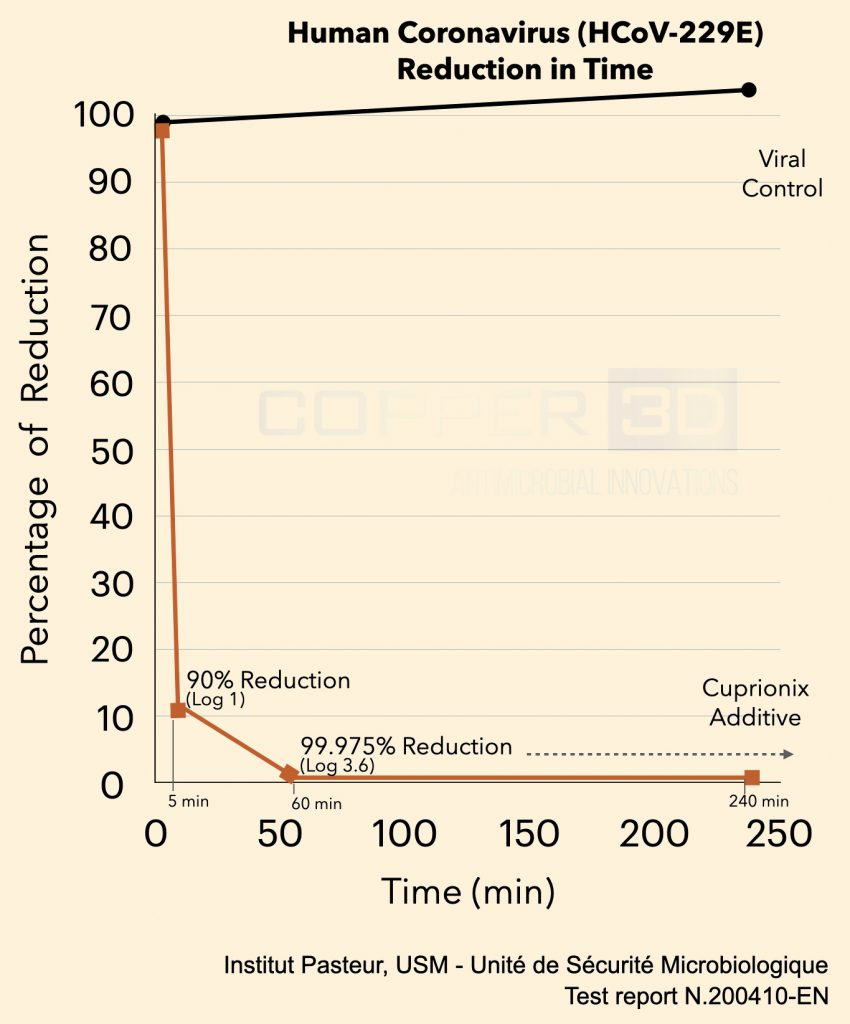 Copper3D - Viral Reduction in percentage scale.