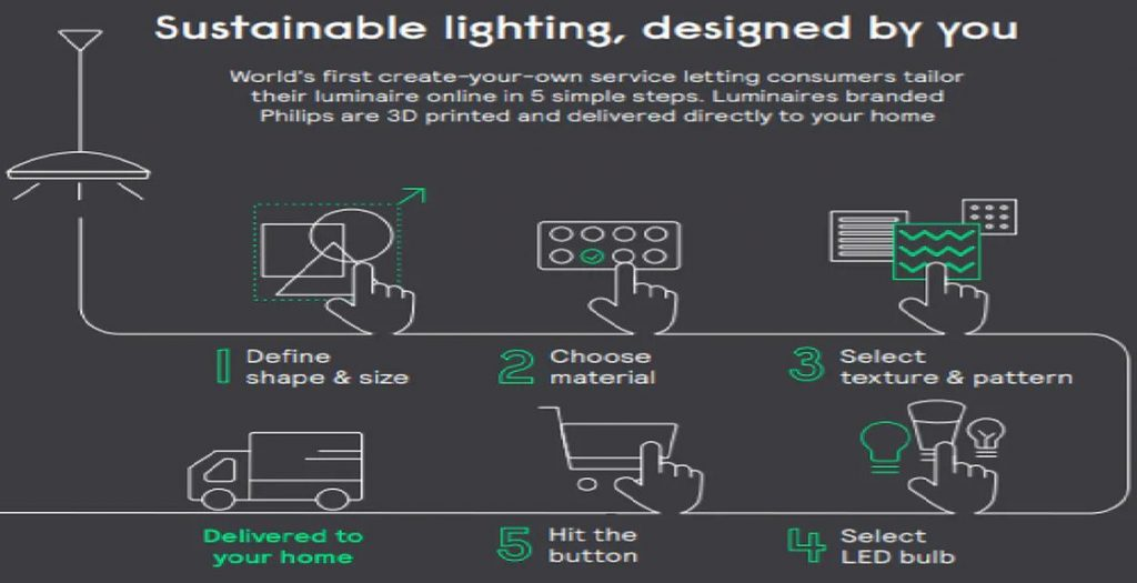 3D Printed Luminaires - Consumers can design their own luminaires