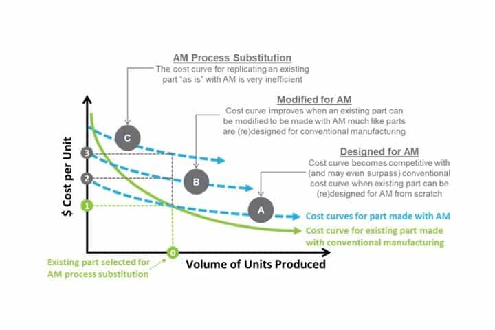 The Challenge with AM Process Substitution
