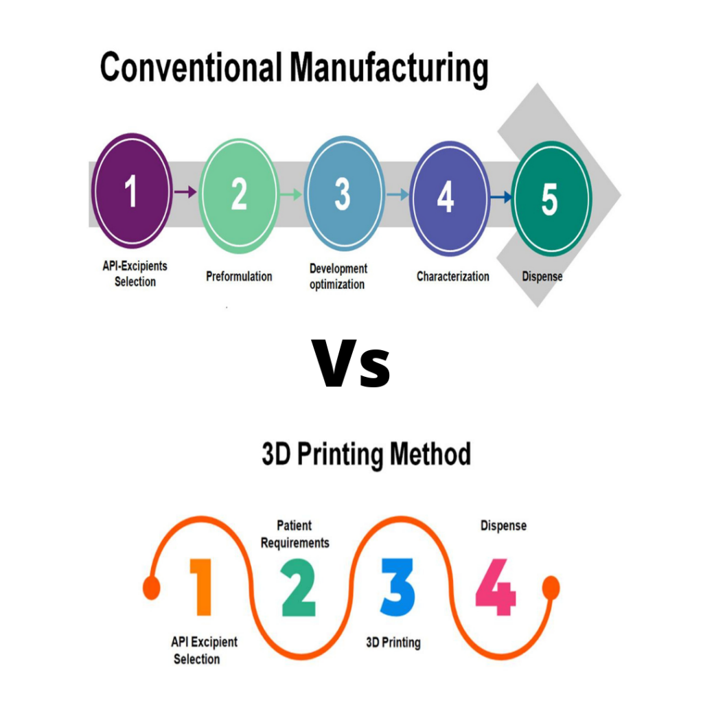 Fig. 1 Key difference between conventional and 3D Printing