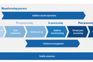 Reliable Processes for Additive Manufacturing in Healthcare